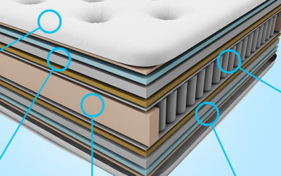 How Much Do Custom Quality Innerspring and Latex Mattresses Cost?