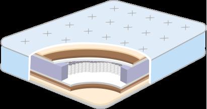 Custom Innerspring Mattress Cut-away